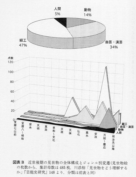 江戸時代の見世物全体構成とジャンル別変遷。『江戸の見世物』川添裕 岩波新書より。