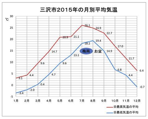 三沢の天気-気候-天気