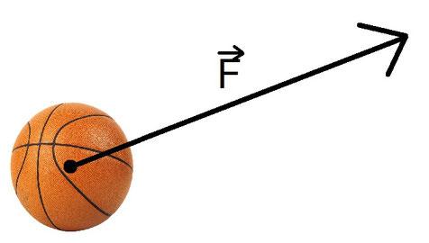 Beispiel für die Kraft als vektorielle Größe