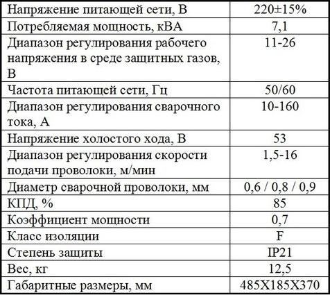 Jasic MIG 160 N219 характеристики