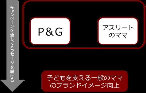P&Gによるスポンサーシップのアクティベーションの戦略図