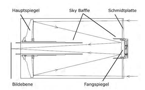 Der Aufbau eines klassichen Schmidt-Cassegrains (Standard)