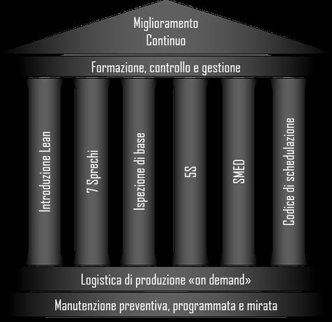 Lean box, lean negli scatolifici, modello di operational & excellence, approccio strategico, miglioramento continuo, gestione snella dell'azienda