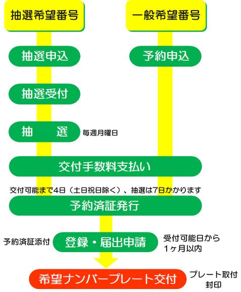 希望ナンバー申し込みから取得・交付までの流れ【浜松市の行政書士ふじた国際法務事務所】