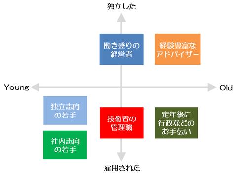 エネルギー管理士のグループ分け