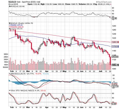 Abbildung 1: Entwicklung des Goldpreises in US-Dollar in den letzten sechs Monaten, Quelle: www.stockcharts.com