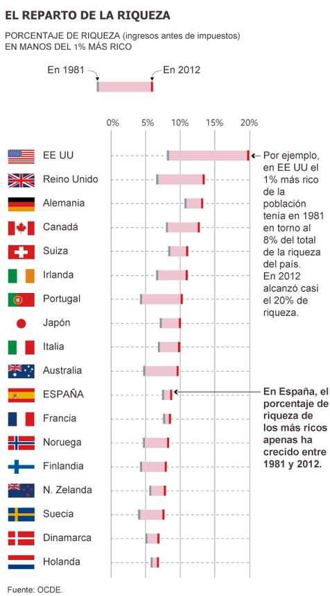 Desigualdad en la OCDE