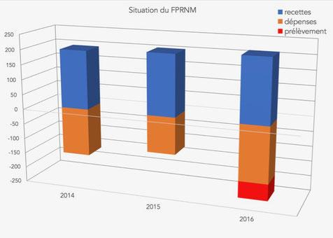 Recettes, dépenses et prélèvement Etat sur le FPRNM (en M€)