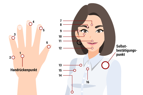 Zu sehen ist ein Oberkörper und eine Hand grafisch dargestellt mit den vollständigen 16 Klopfpunkten, die bei PEP zum Einsatz kommen.