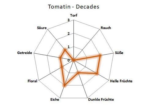 Aromenprofil Tomatin Decades
