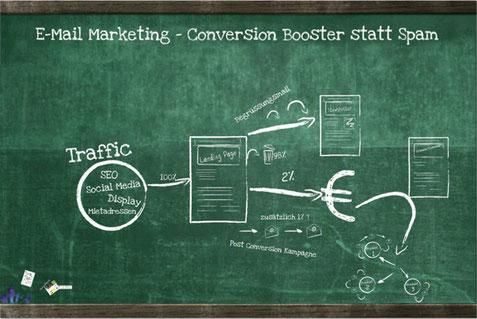 Conversion Optimierung mit intelligentem E-Mail-Markteing