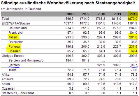 Die Einwanderung aus den EU-Krisenstaaten und solchen mit hoher Arbeitslosigkeit