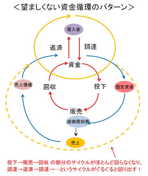 望ましくない資金循環のパターン