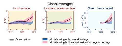Temperaturmodelle mit (rosa) und ohne (blau) den Einfluss des Menschen. Nur wenn man den menschlichen Einfluss mit einbezieht, kann der Temperaturanstieg der letzten Jahrzehnte erklärt werden. IPCC Report 2013