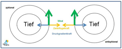 © Welt der Synoptik | Zyklostrophischer Wind.