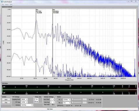 Frequenzanalyse Gitarrendecke