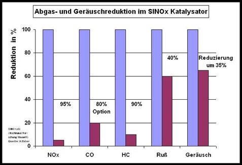 Abgas- und Geräuschemissionen durch Einsatz von Katalysatoren (Quelle Siemens)Sinox