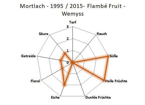 Geschmackseinschätzung Mortlach 14 Jahre 1999/2013 Signatory Vintage