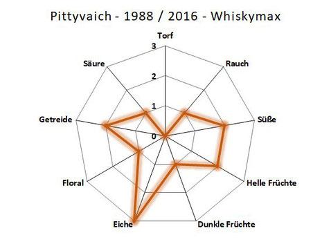 Aromenprofil Pittyvaich 1998 / 2016 Whiskymax Spirit & Cask Range