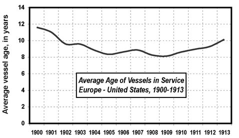 Average vessel age, North Atlantic, 1900-13