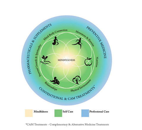 modele sante holistique meditation pleine conscience Mindfulness Guillaume Rodolphe Nantes