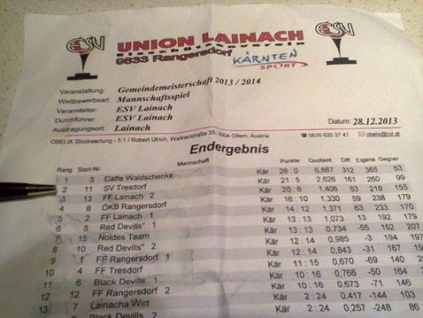 2013-12-28 - einen tollen 2. Platz  konnte die Sektion Eisschützen bei der Gemeindemeisterschaft in Lainach erreichen – Gratulation!