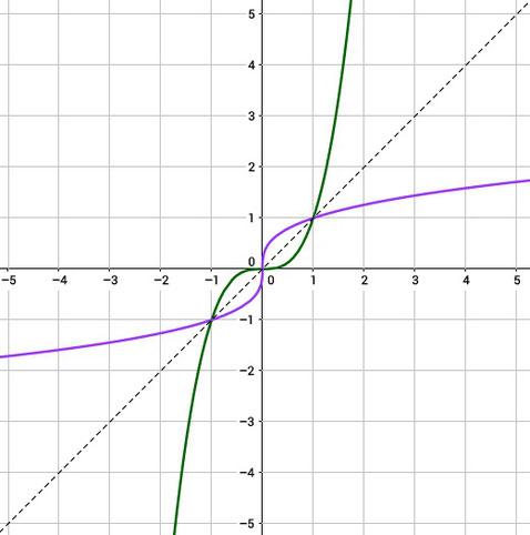 Grafische Darstellung einer Funktion und ihrer Umkehrfunktion