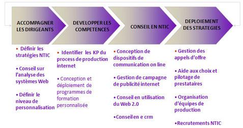schema-champs-interventions