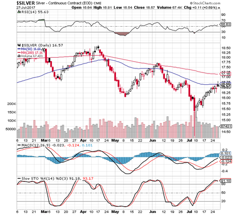 Abbildung 3: Entwicklung des Silberpreises in US-Dollar in den letzten sechs Monaten, Quelle: www.stockcharts.com