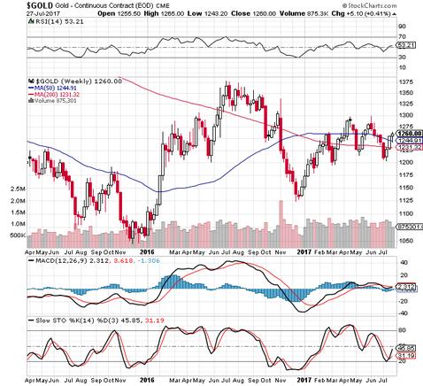 Abbildung 2: Entwicklung des Goldpreises in US-Dollar seit April 2015, Quelle: www.stockcharts.com