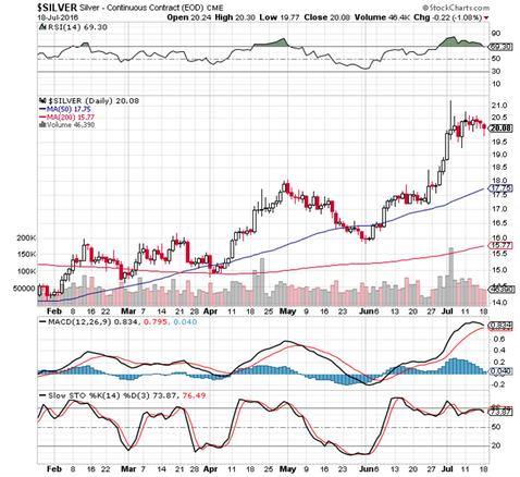 Abbildung 2. Entwicklung des Silberpreises in US-Dollar in den letzten sechs Monaten, Quelle: www.stockcharts.com