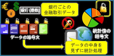 図1:複数組織データ利活用を促進するプライバシー保護データマイニング