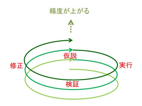 仮説→実行→検証→修正のサイクル図