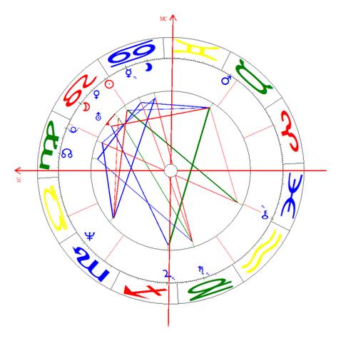 Horoskop Andrea Ochs
