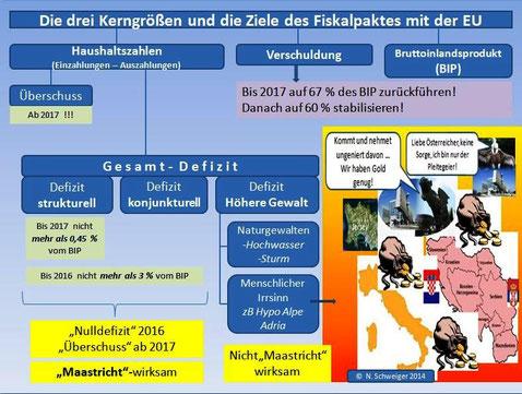 Die drei Kerngrößen und Ziele des Fiskalpaktes mit der EU