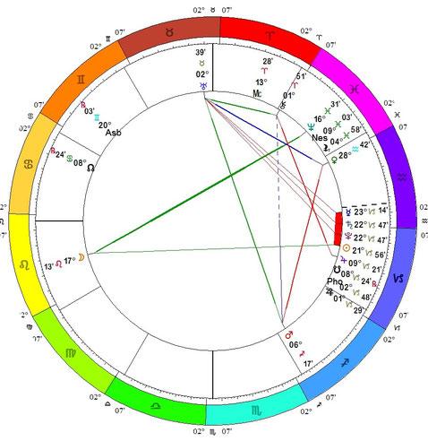Thème de nativité de la Conjonction Saturne Pluton du 12 janvier 2020
