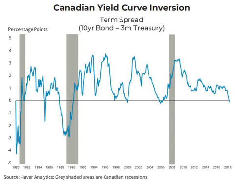 Canadian Yield Curve Inversion graph.