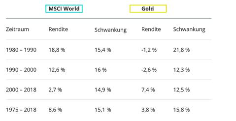 gold vs aktien