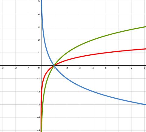 Beispiel Logarithmusfunktionen gezeichnet im Koordinatensystem