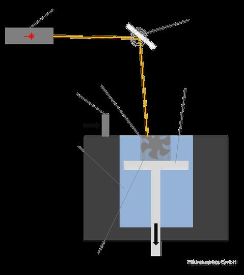 SLA, Stereolithographie, SL, Resin, 3d Druck, Aufbau, Schema, Prozess