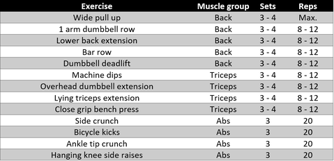 full body bodybuilding complete workout plan gym schedule