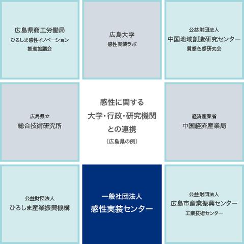 一般社団法人感性実装センター 連携図