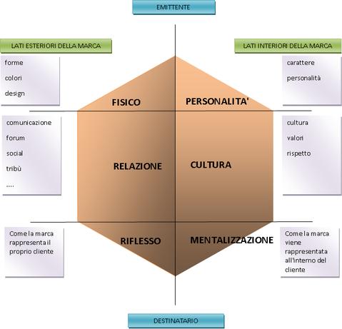 Identità di marca - Brand identity prisma di kapferer