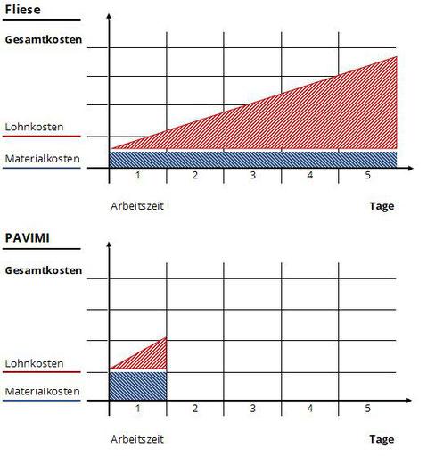Kosten Zeit Vergleich Pavimi Fliese