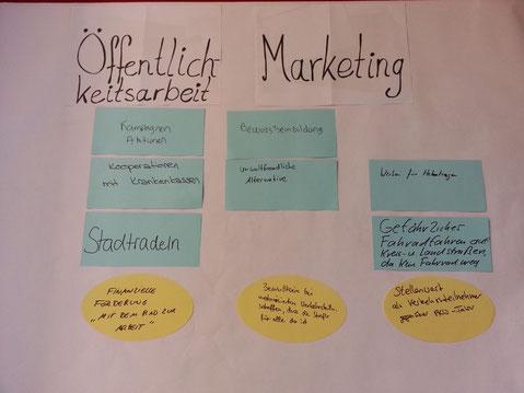Workshops mit Kleingruppen, Präsentationen, Veranstaltungen mit Bürgerbeteiligung