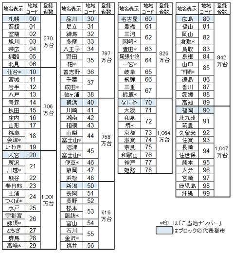 登録地域の表示を2桁の数字で置き換える案