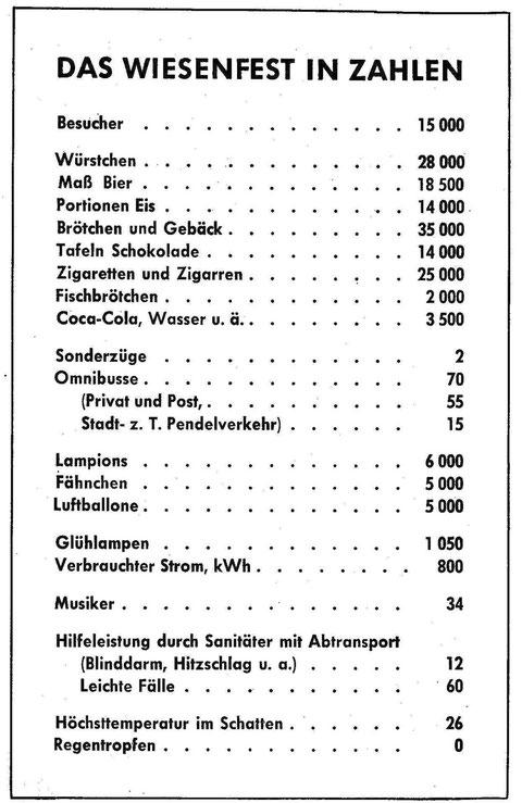 Aus dem Heftchen Frohe Stunden bei SKF 1952. © SKF Group