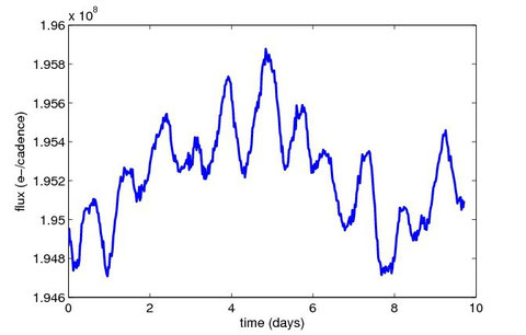 An example of released light curve (Kepler ID: kplr001293551).
