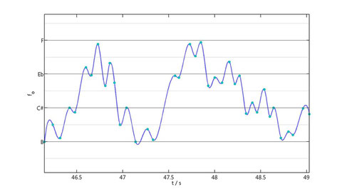 Melogram reconstructed by fitting cubic splines (blue curve) to the melogram extremes (cyan dots).