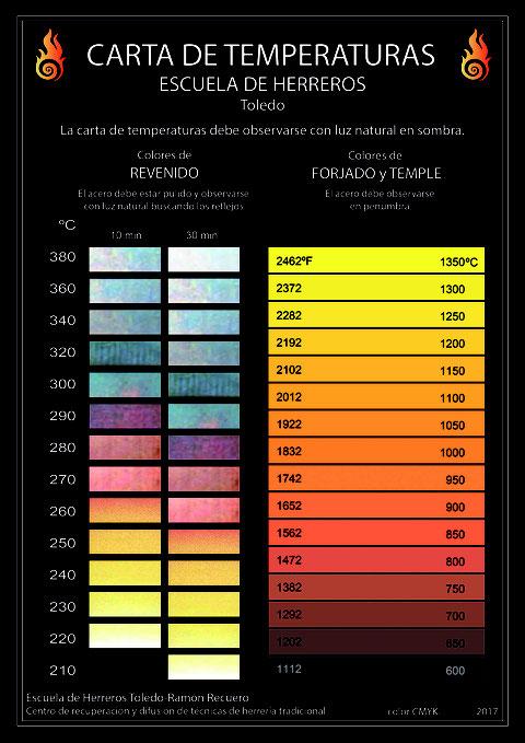 Carta de colores de temperaturas para la forja temple y revenido. Escuela de herreros - Toledo